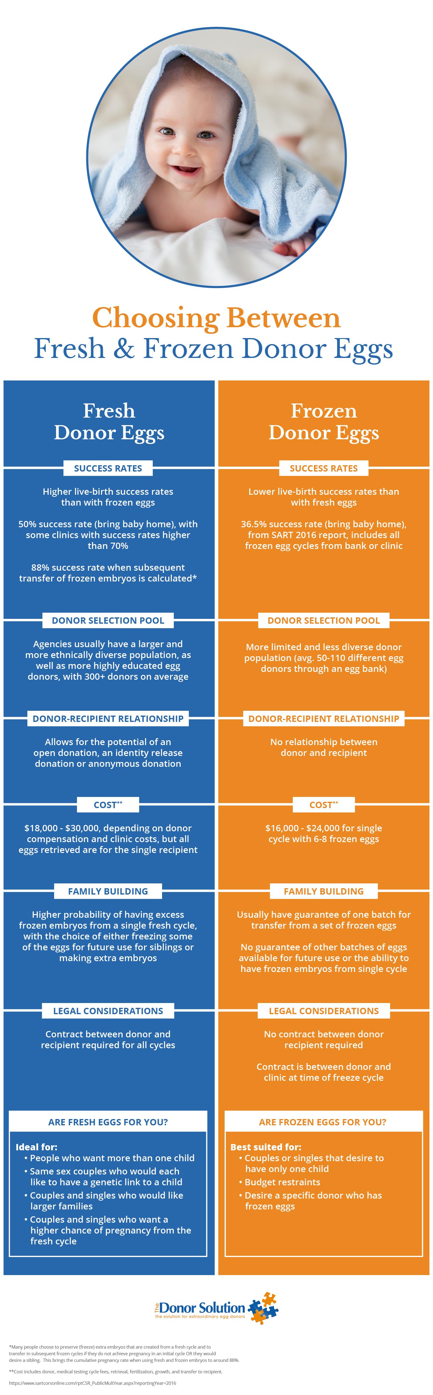 choosing-between-fresh-frozen-donor-eggs-infographic